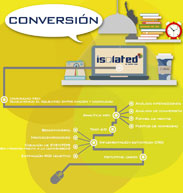 SEO Positioning: conversion and online sales