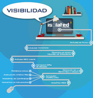 SEO Positioning: Internet Visibility